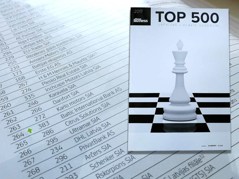 Top 500 Baltic International Bank